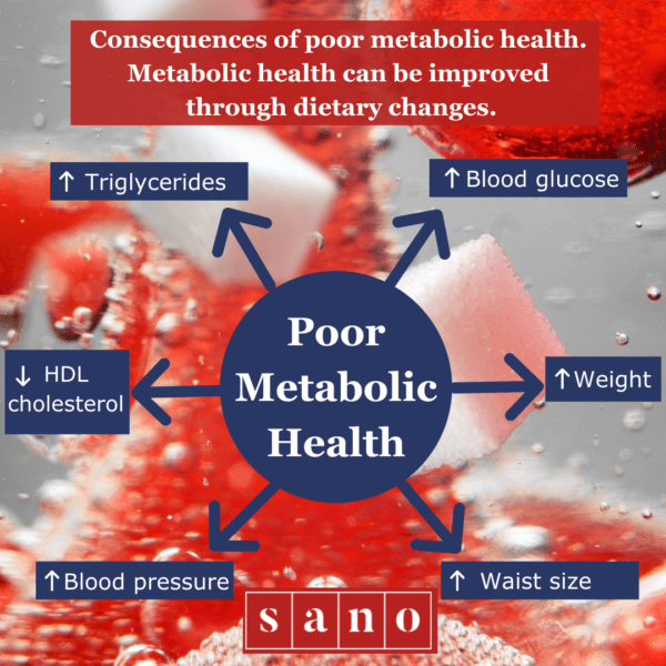 Consequences of Poor Metabolic Health